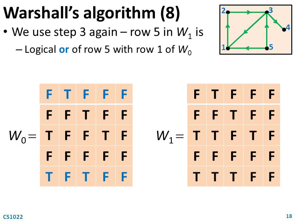 Warshall's algorithm (8) We use step 3 again – row 5 in W 1 is – Logical or of row 5 with row 1 of W 0 18 CS1022 W 0  FTFFF FFTFF TFFTF FFFFF TFTFF W