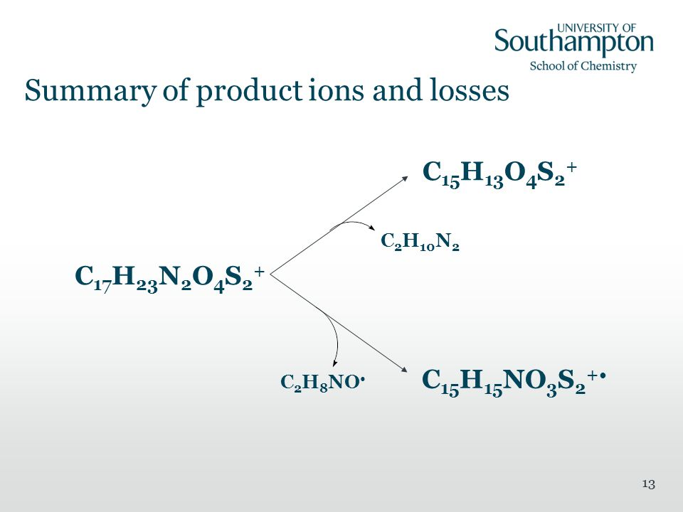 13 Summary of product ions and losses C 17 H 23 N 2 O 4 S 2 + C 15 H 13 O 4 S 2 + C 15 H 15 NO 3 S 2 + C 2 H 10 N 2 C 2 H 8 NO