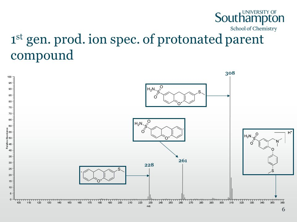 66 1 st gen. prod. ion spec. of protonated parent compound