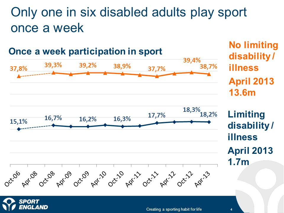 Only one in six disabled adults play sport once a week Creating a sporting habit for life 4 Once a week participation in sport Limiting disability / illness April 2013 1.7m No limiting disability / illness April 2013 13.6m