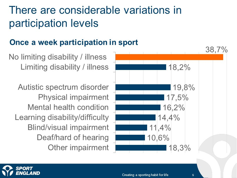 There are considerable variations in participation levels Creating a sporting habit for life 5