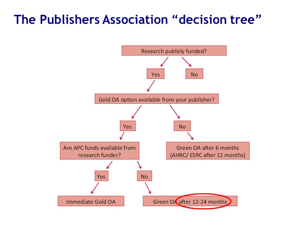 "The Publishers Association ""decision tree"""
