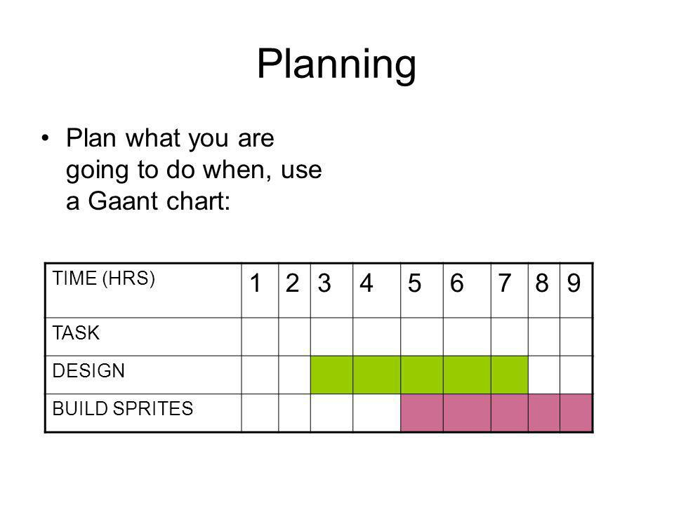 Planning Plan what you are going to do when, use a Gaant chart: TIME (HRS) TASK DESIGN BUILD SPRITES