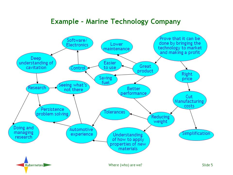 Where (who) are we?Slide 6 Kubernetes Example – Marine Technology Company Prove that it can be done by bringing the technology to market and making a profit Great product Reputation Do what we say we do High image Good at marketing Looking outwards Networking PR Innovation in marketing Trust honesty reliability Track record Drive & determination Director expertise Do whatever's necessary Experience of re-engineering value chain Sacrifice short term for long Hard negotiator