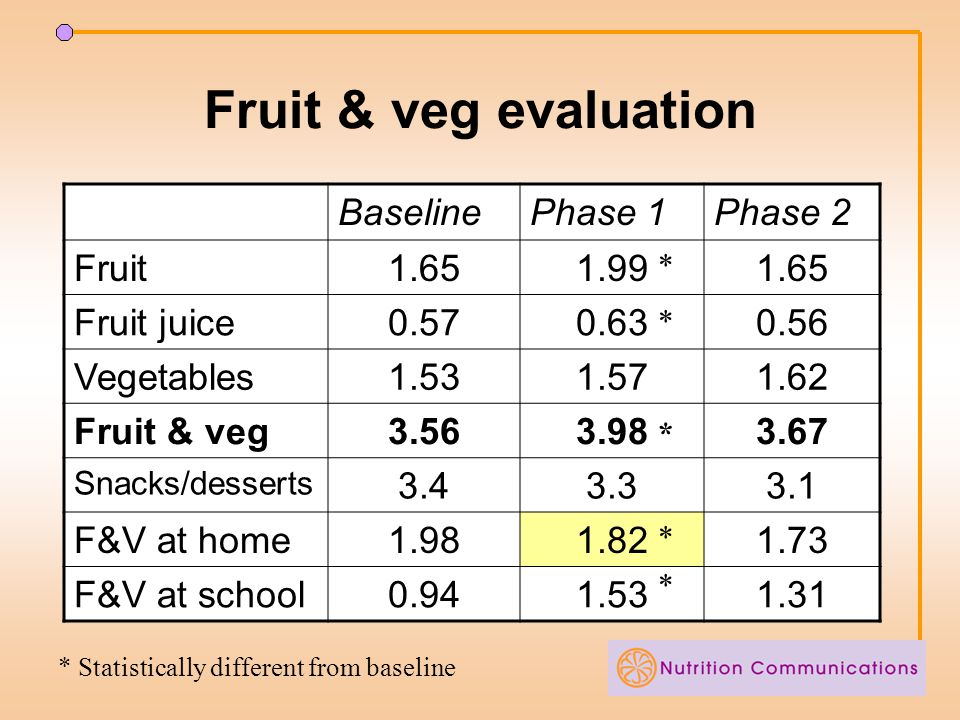 Fruit & veg evaluation BaselinePhase 1Phase 2 Fruit1.651.991.65 Fruit juice0.570.630.56 Vegetables1.531.571.62 Fruit & veg3.563.983.67 Snacks/desserts 3.43.33.1 F&V at home1.981.821.73 F&V at school0.941.531.31 * * * * * * Statistically different from baseline