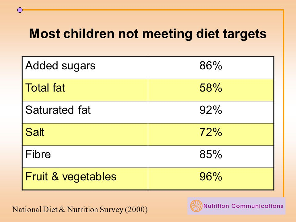 Most children not meeting diet targets Added sugars86% Total fat58% Saturated fat92% Salt72% Fibre85% Fruit & vegetables96% National Diet & Nutrition Survey (2000)