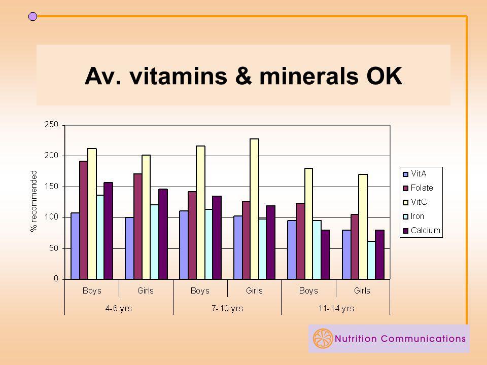 Av. vitamins & minerals OK