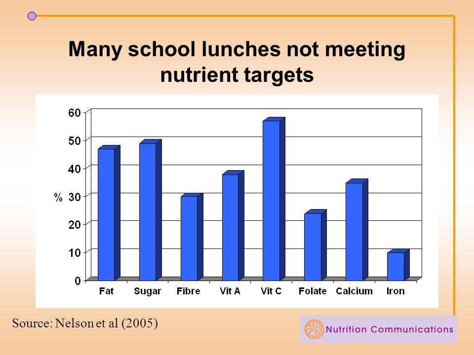 Fruit & veg evaluation BaselinePhase 1Phase 2 Fruit1.651.991.65 Fruit juice0.570.630.56 Vegetables1.531.571.62 Fruit & veg3.563.983.67 Snacks/desserts 3.43.33.1 F&V at home1.981.821.73 F&V at school0.941.531.31 * * * * * * Statistically different from baseline