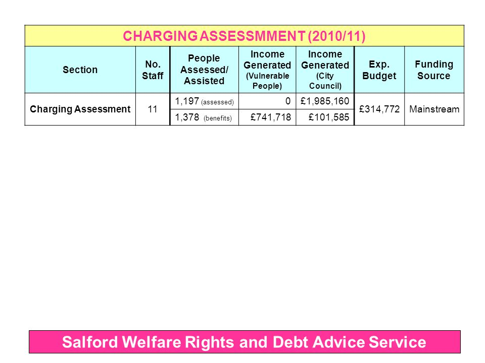 CHARGING ASSESSMMENT (2010/11) Section No.