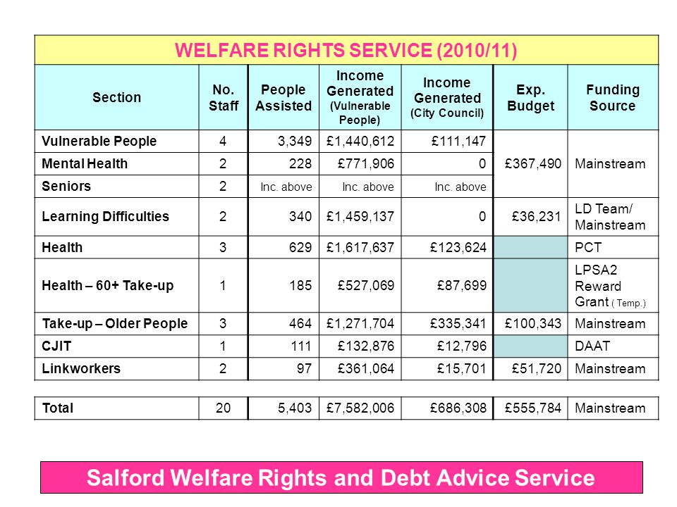 Communities – access, knowledge of services, issues Financially excluded, multiple debts, 'sub prime' borrowers, least financially capable, mental ill-health LD clients, mental health service users (CPNs), Supported Tenants (HF), possession (Court Rota), insolvency (Bankruptcy, IVA, DROs) Salford Welfare Rights and Debt Advice Service