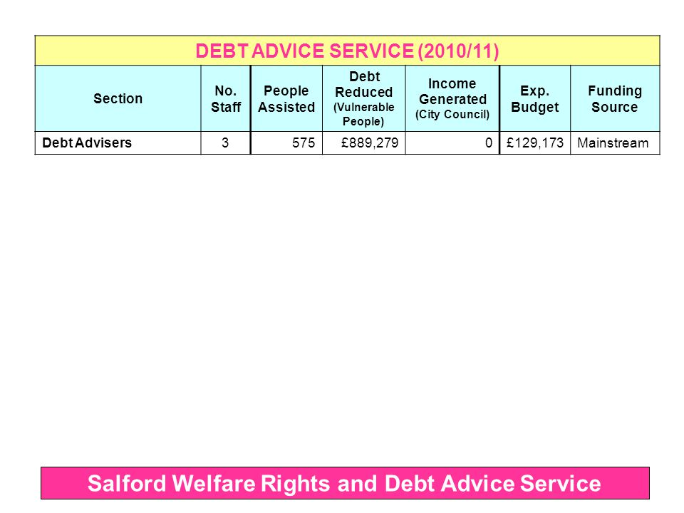 DEBT ADVICE SERVICE (2010/11) Section No.