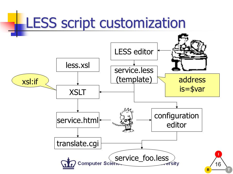 16 LESS script customization xsl:if LESS editor service.less (template) XSLT less.xsl configuration editor service.html translate.cgi service_foo.less address is=$var