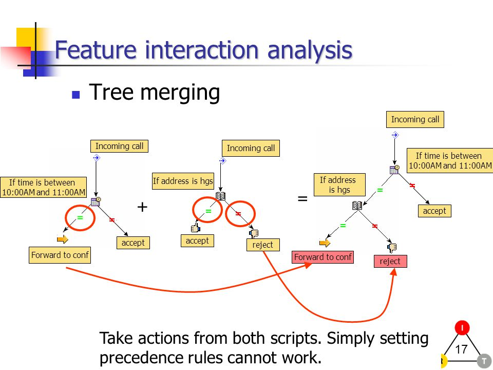 17 accept Feature interaction analysis Tree merging + = If time is between 10:00AM and 11:00AM If address is hgs Forward to conf Incoming call If time is between 10:00AM and 11:00AM If address is hgs reject Forward to conf reject accept Take actions from both scripts.