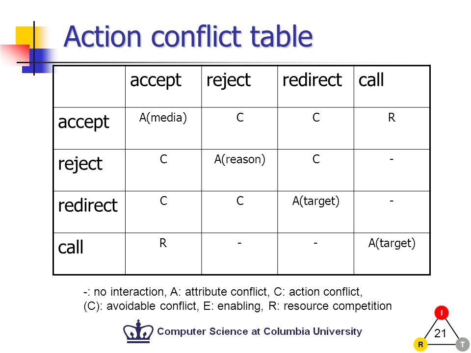 21 Action conflict table acceptrejectredirectcall accept A(media)CCR reject CA(reason)C- redirect CCA(target)- call R--A(target) -: no interaction, A: attribute conflict, C: action conflict, (C): avoidable conflict, E: enabling, R: resource competition