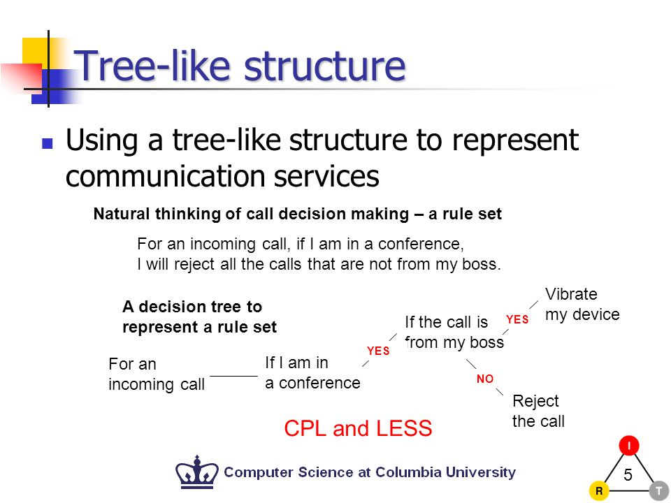 5 Tree-like structure Using a tree-like structure to represent communication services Natural thinking of call decision making – a rule set For an incoming call, if I am in a conference, I will reject all the calls that are not from my boss.