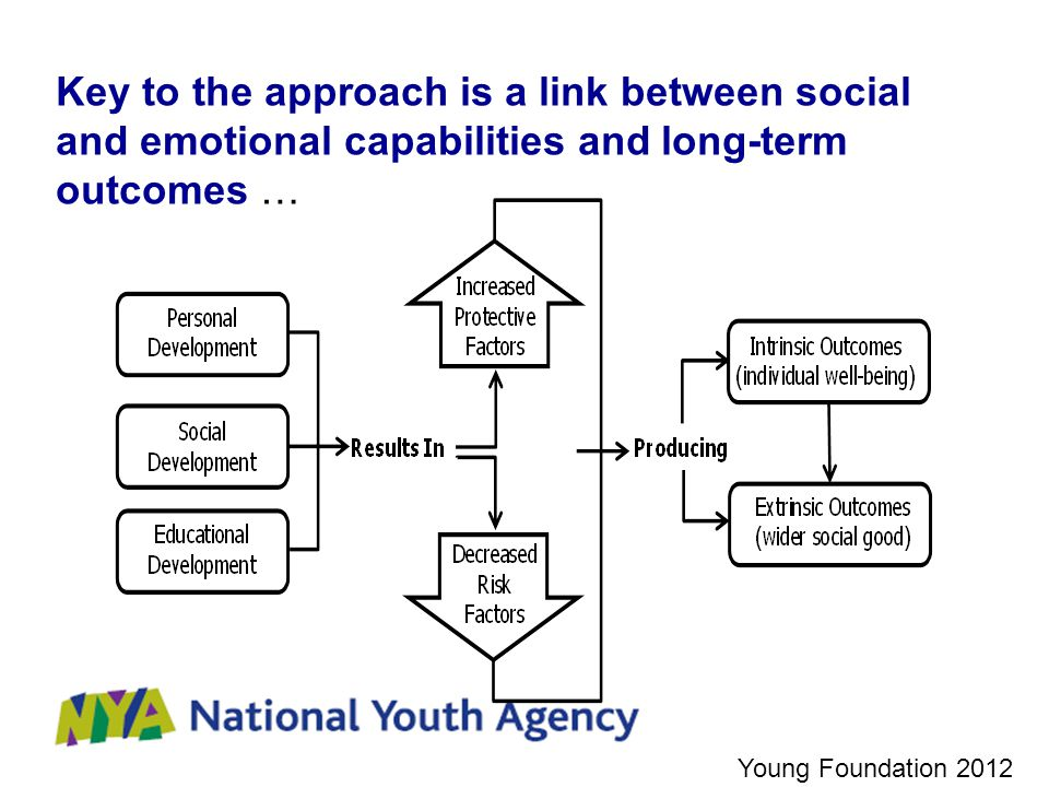 Key to the approach is a link between social and emotional capabilities and long-term outcomes … Young Foundation 2012