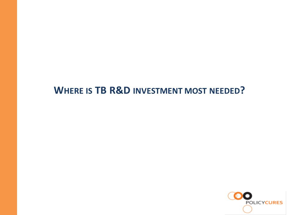 W HERE IS TB R&D INVESTMENT MOST NEEDED ?