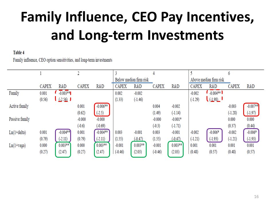 Family Influence, CEO Pay Incentives, and Long-term Investments (cont'd) 17 CAPEXR&D Firm Size − Growth Opportunity ++ Firm Age −− Cash + Leverage − Asset Tangibility +− Dividend − CEO Duality