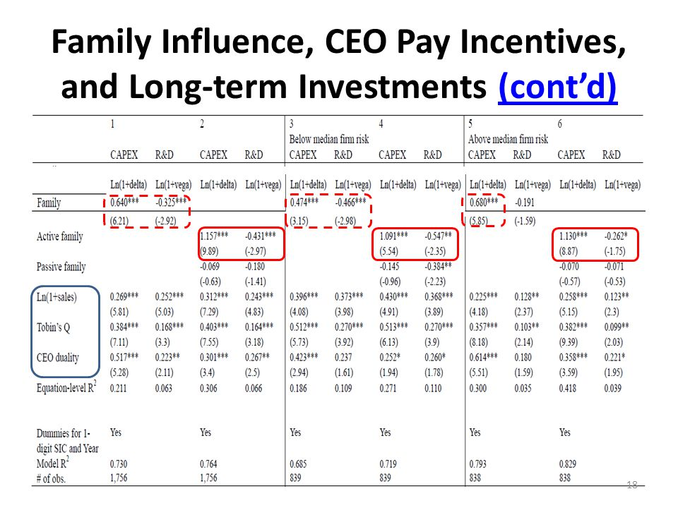 Family Influence, CEO Pay Incentives, and Long-term Investments (cont'd)(cont'd) 18