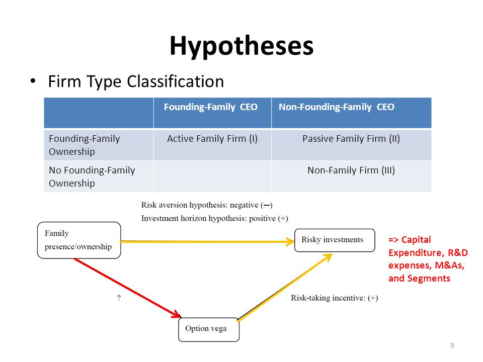 Hypotheses Firm Type Classification 9 Founding-Family CEONon-Founding-Family CEO Founding-Family Ownership Active Family Firm (I)Passive Family Firm (II) No Founding-Family Ownership Non-Family Firm (III) => Capital Expenditure, R&D expenses, M&As, and Segments