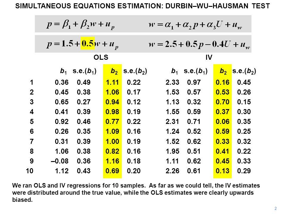 13 SIMULTANEOUS EQUATIONS ESTIMATION: DURBIN–WU–HAUSMAN TEST ---- Coefficients ---- | (b) (B) (b-B) sqrt(diag(V_b-V_B)) | REGIV REGOLS Difference S.E.