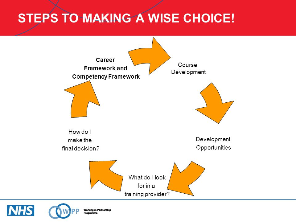 STEPS TO MAKING A WISE CHOICE.