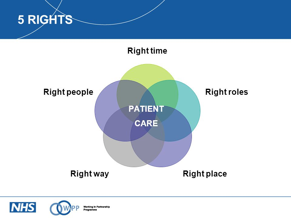 PATIENT CARE 5 RIGHTS