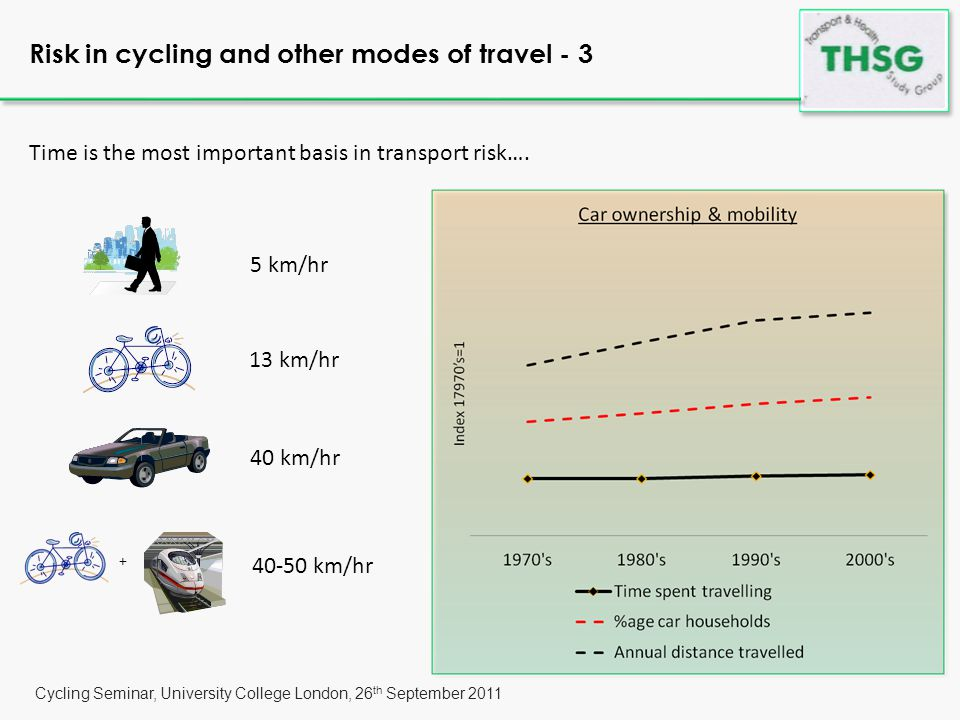 Cycling Seminar, University College London, 26 th September 2011 Risk in cycling and other modes of travel - 4 …indeed, riding motorbikes is relatively dangerous… …averages reveal and yet conceal… …cycling risk within range of drivers' risks.
