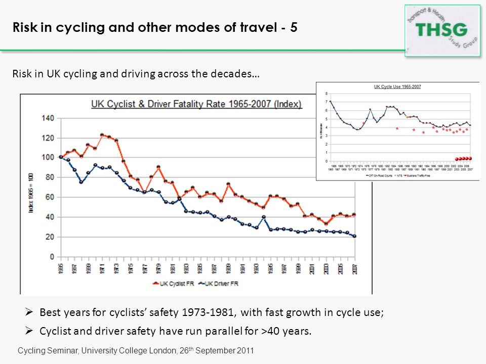 Cycling Seminar, University College London, 26 th September 2011 Risk in UK cycling and driving across the decades… Risk in cycling and other modes of travel - 5  Best years for cyclists' safety 1973-1981, with fast growth in cycle use;  Cyclist and driver safety have run parallel for >40 years.