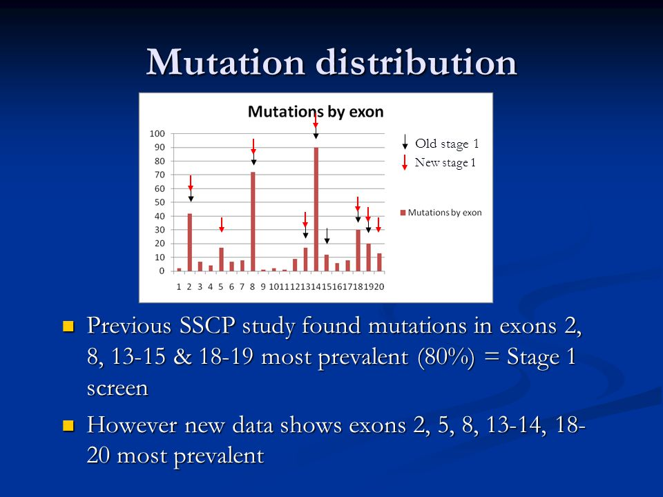 Mutation distribution Previous SSCP study found mutations in exons 2, 8, & most prevalent (80%) = Stage 1 screen Previous SSCP study found mutations in exons 2, 8, & most prevalent (80%) = Stage 1 screen However new data shows exons 2, 5, 8, 13-14, most prevalent However new data shows exons 2, 5, 8, 13-14, most prevalent Old stage 1 New stage 1