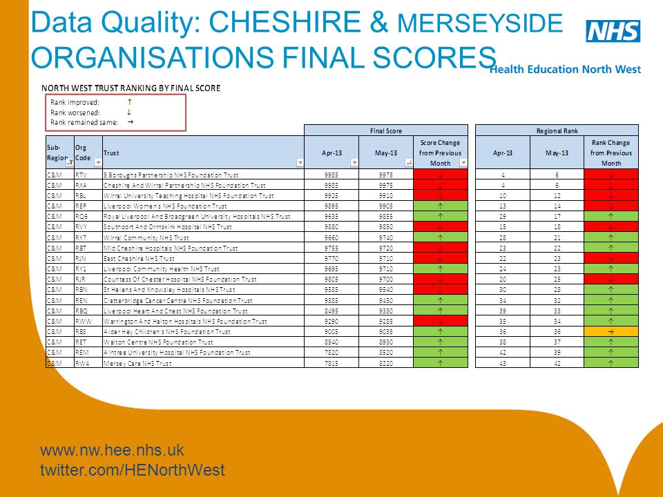 www.nw.hee.nhs.uk twitter.com/HENorthWest Data Quality: CHESHIRE & MERSEYSIDE ORGANISATIONS FINAL SCORES
