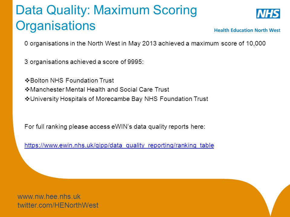 www.nw.hee.nhs.uk twitter.com/HENorthWest Data Quality: Maximum Scoring Organisations 0 organisations in the North West in May 2013 achieved a maximum score of 10,000 3 organisations achieved a score of 9995:  Bolton NHS Foundation Trust  Manchester Mental Health and Social Care Trust  University Hospitals of Morecambe Bay NHS Foundation Trust For full ranking please access eWIN's data quality reports here: https://www.ewin.nhs.uk/qipp/data_quality_reporting/ranking_table