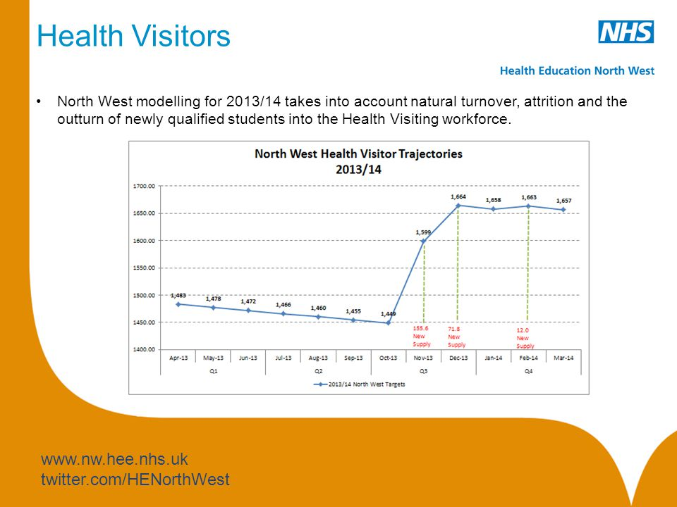 www.nw.hee.nhs.uk twitter.com/HENorthWest Health Visitors North West modelling for 2013/14 takes into account natural turnover, attrition and the outturn of newly qualified students into the Health Visiting workforce.