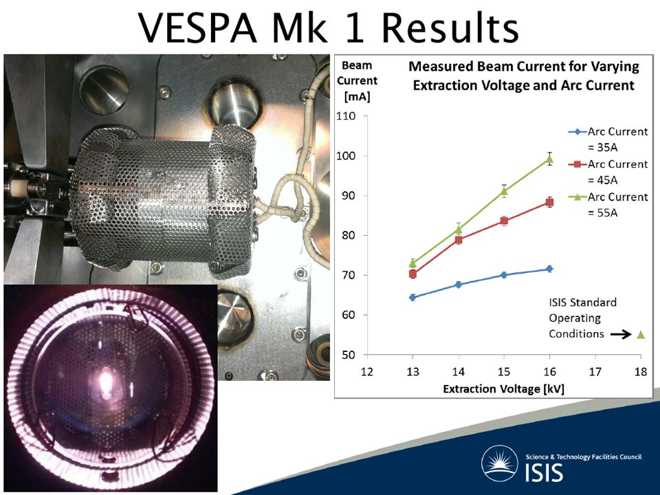 H- Source Developments Future Opportunities – Cs trapping with elimination of 90 o bend – Optical spectroscopy to determine plasma parameters (VESPA) – LEBT chopping