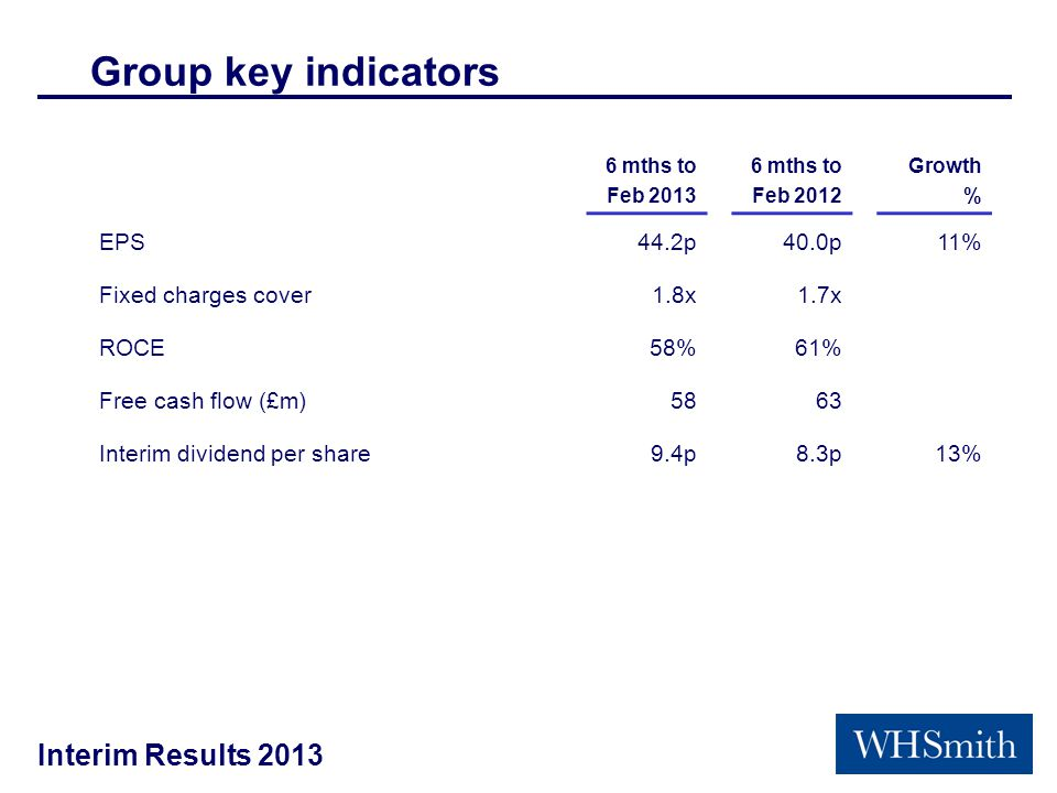 Interim Results 2013 Group key indicators 6 mths to Feb 2013 6 mths to Feb 2012 Growth % EPS44.2p40.0p11% Fixed charges cover1.8x1.7x ROCE58%61% Free cash flow (£m)5863 Interim dividend per share9.4p8.3p 13%