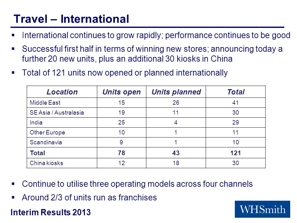 Interim Results 2013 Travel – International  International continues to grow rapidly; performance continues to be good  Successful first half in terms of winning new stores; announcing today a further 20 new units, plus an additional 30 kiosks in China  Total of 121 units now opened or planned internationally  Continue to utilise three operating models across four channels  Around 2/3 of units run as franchises LocationUnits openUnits plannedTotal Middle East152641 SE Asia / Australasia191130 India25429 Other Europe10111 Scandinavia9110 Total7843121 China kiosks121830