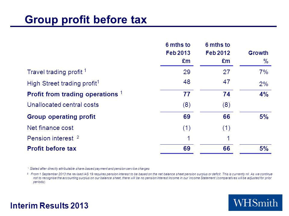 Interim Results 2013 Group profit before tax 6 mths to Feb 2013 £m 6 mths to Feb 2012 £m Growth % Travel trading profit 1 29277% High Street trading profit 1 4847 2% Profit from trading operations 1 77744% Unallocated central costs(8) Group operating profit69665% Net finance cost(1) Pension interest 2 11 Profit before tax69665% 1 Stated after directly attributable share-based payment and pension service charges 2 From 1 September 2013 the revised IAS 19 requires pension interest to be based on the net balance sheet pension surplus or deficit.