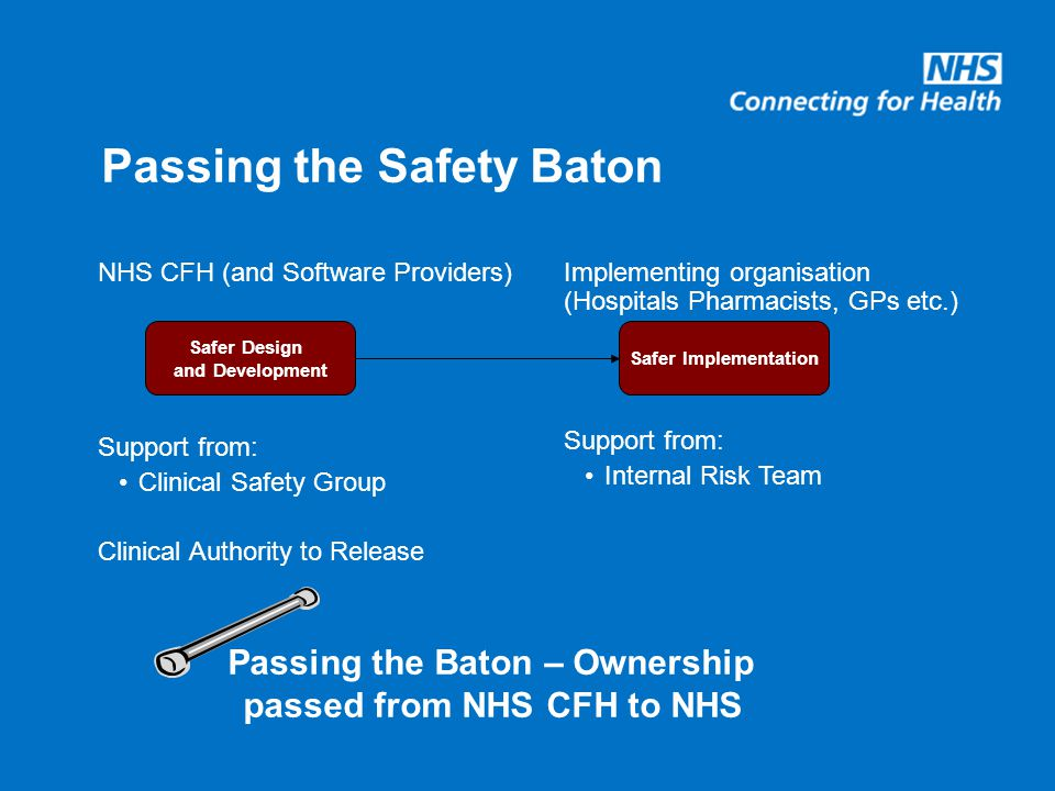Passing the Safety Baton NHS CFH (and Software Providers) Support from: Clinical Safety Group Clinical Authority to Release Implementing organisation (Hospitals Pharmacists, GPs etc.) Support from: Internal Risk Team Safer Design and Development Safer Implementation Passing the Baton – Ownership passed from NHS CFH to NHS
