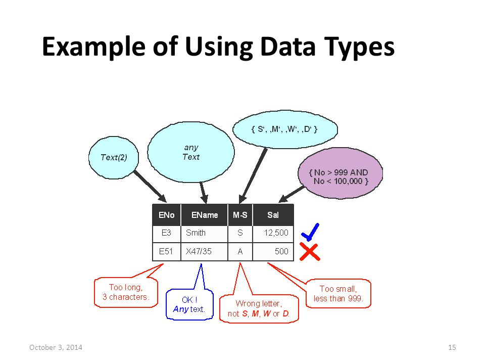 October 3, 201415 Example of Using Data Types