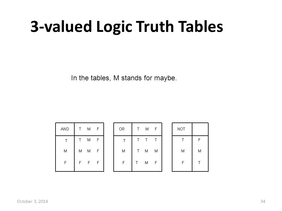 October 3, 201434 3-valued Logic Truth Tables In the tables, M stands for maybe.