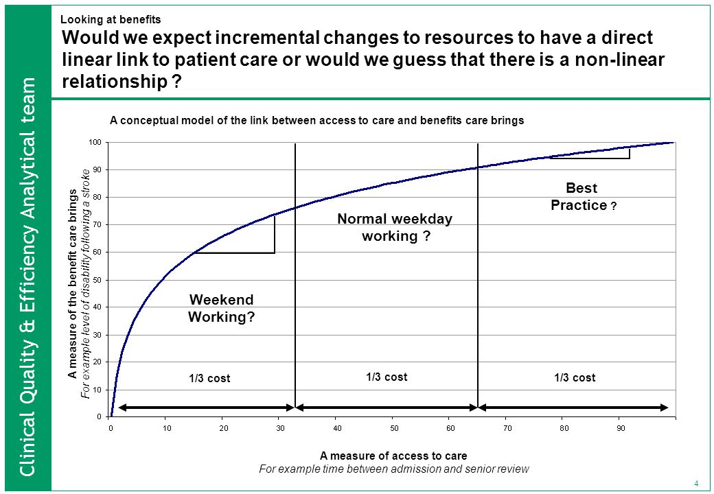 Clinical Quality & Efficiency Analytical team 4 Would we expect incremental changes to resources to have a direct linear link to patient care or would we guess that there is a non-linear relationship .