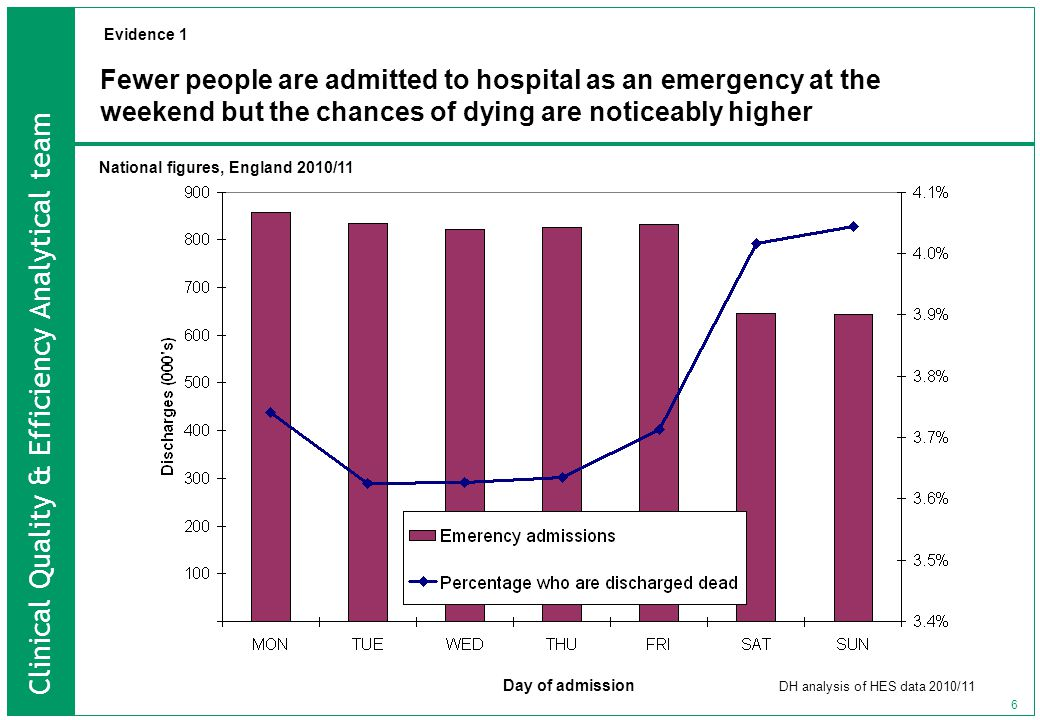 Clinical Quality & Efficiency Analytical team 6 Fewer people are admitted to hospital as an emergency at the weekend but the chances of dying are noticeably higher Day of admission DH analysis of HES data 2010/11 National figures, England 2010/11 Evidence 1
