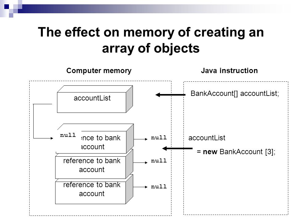 The effect on memory of creating an array of objects null accountList accountList = new BankAccount [3]; reference to bank account Java instructionComputer memory BankAccount[] accountList; null