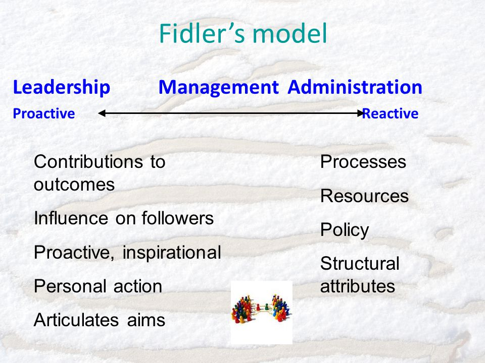 Fidler's model LeadershipManagement Administration Proactive Reactive Contributions to outcomes Influence on followers Proactive, inspirational Personal action Articulates aims Processes Resources Policy Structural attributes