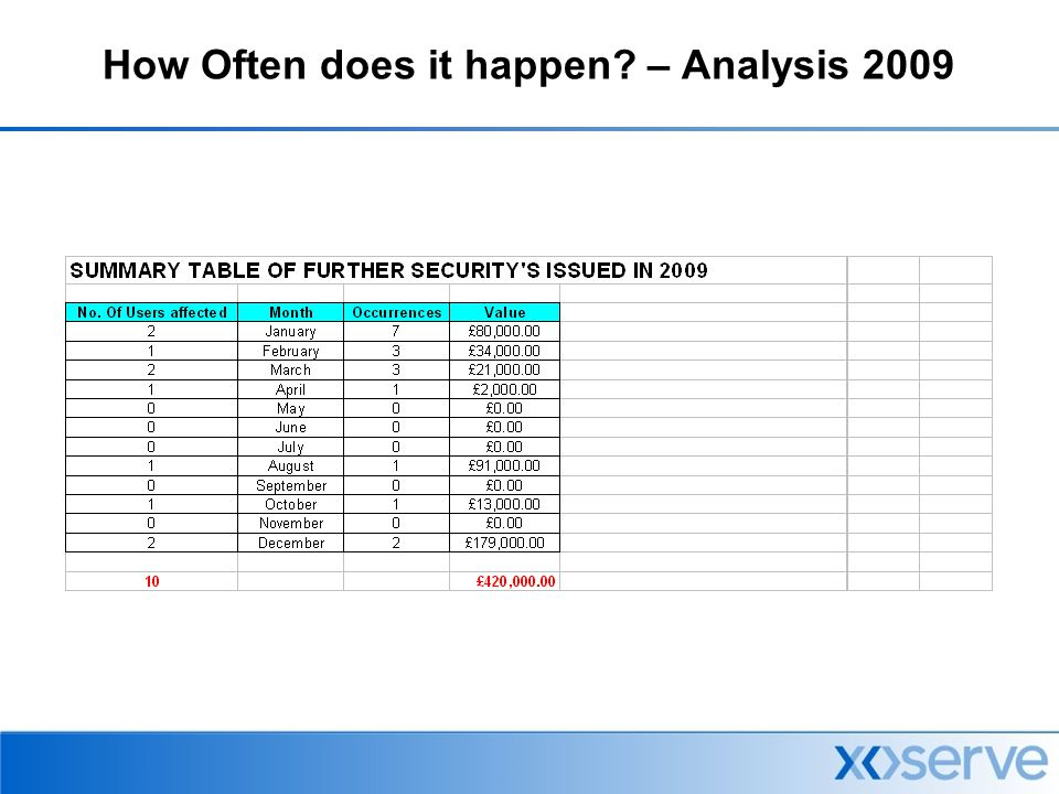 How Often does it happen? – Analysis 2009