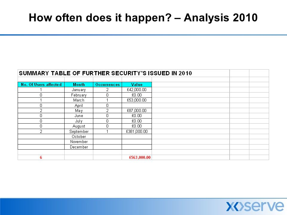 How often does it happen – Analysis 2010