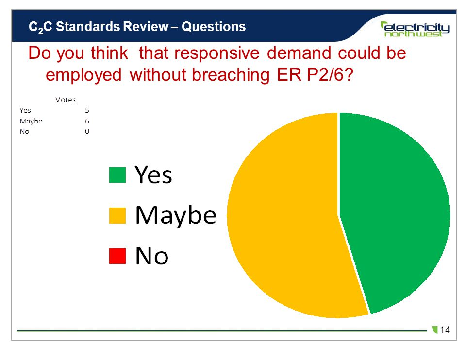 C 2 C Standards Review – Questions 13 Do you think that responsive demand could be employed without breaching ER P2/6.