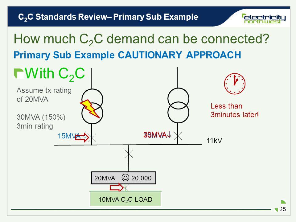 C 2 C Standards Review– Primary Sub Example 24 Primary Sub Example EXISTING 11kV 10MVA  20MVA  Assume tx rating of 20MVA 20MVA 20,000