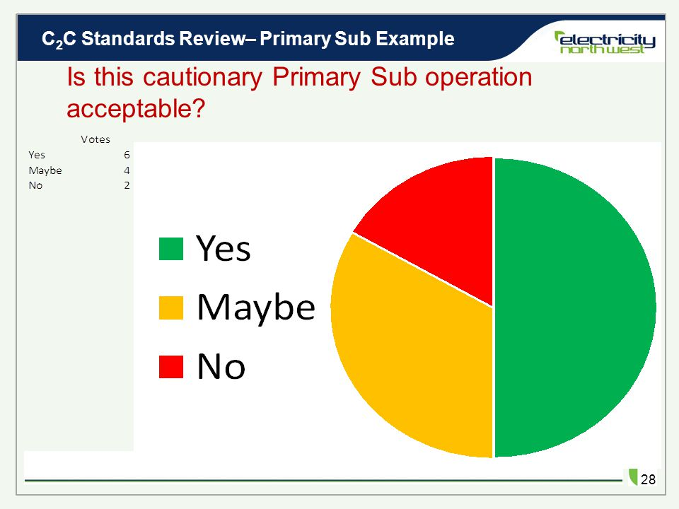 C 2 C Standards Review– Primary Sub Example 27 Is this cautionary Primary Sub operation acceptable.