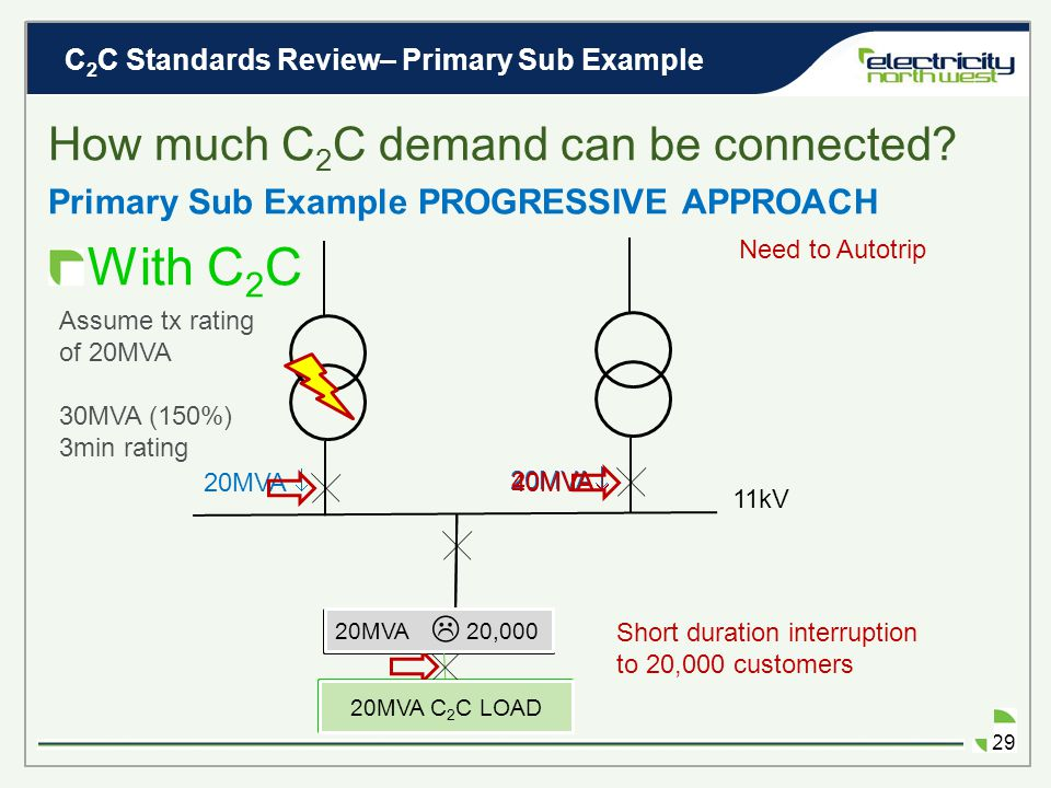 C 2 C Standards Review– Primary Sub Example 28 Is this cautionary Primary Sub operation acceptable